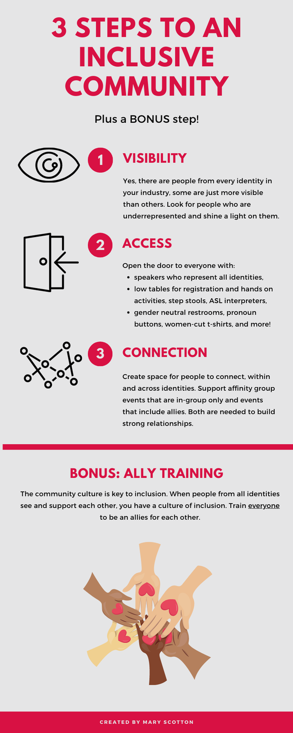 Infographic with the following text: 3 Steps to an Inclusive Community. Plus a Bonus Step! 1. Visibility: Yes, there are people from every identity in your industry, some are just more visible than others. Look for people who are underrepresented and shine a light on them. 2. Access: Open the door to people from every identity with:  speakers who represent all identities,  low tables for registration and hands on activities, step stools, ASL interpreters,  gender neutral restrooms, pronoun buttons, women-cut t-shirts, and more! 3. Connection: Create space for people to connect, within and across identities. Support affinity group events that are in-group only and events that include allies. Both are needed to build strong relationships. 4. Ally Training: The community culture is key to inclusion. When people from all identities see and support each other, you have a culture of inclusion. Train everyone to be an allies for each other.